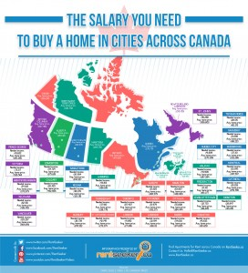 Prices Houses Canada